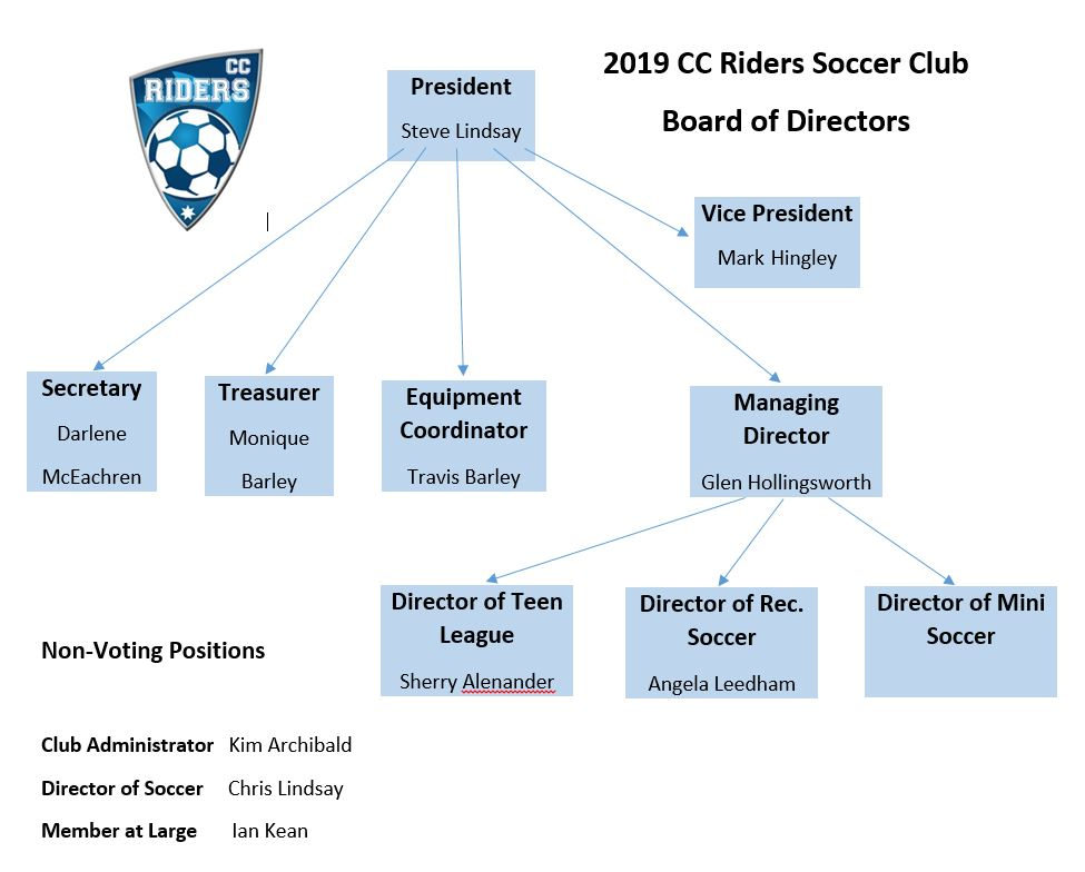 CC Riders SC | The Board of Directors